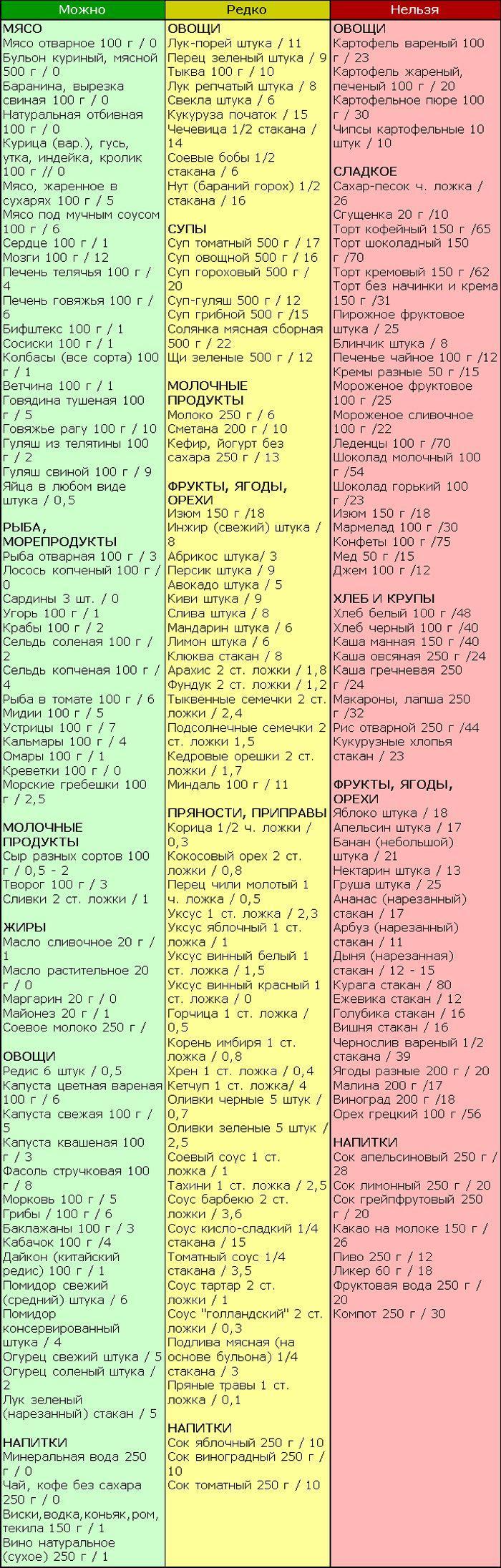 Продукты Разрешенные При Безуглеводной Диете. Безуглеводная диета: описание и меню на каждый день