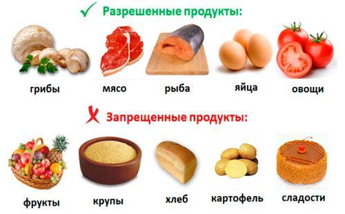 Кремлевская диета полная версия рецепты