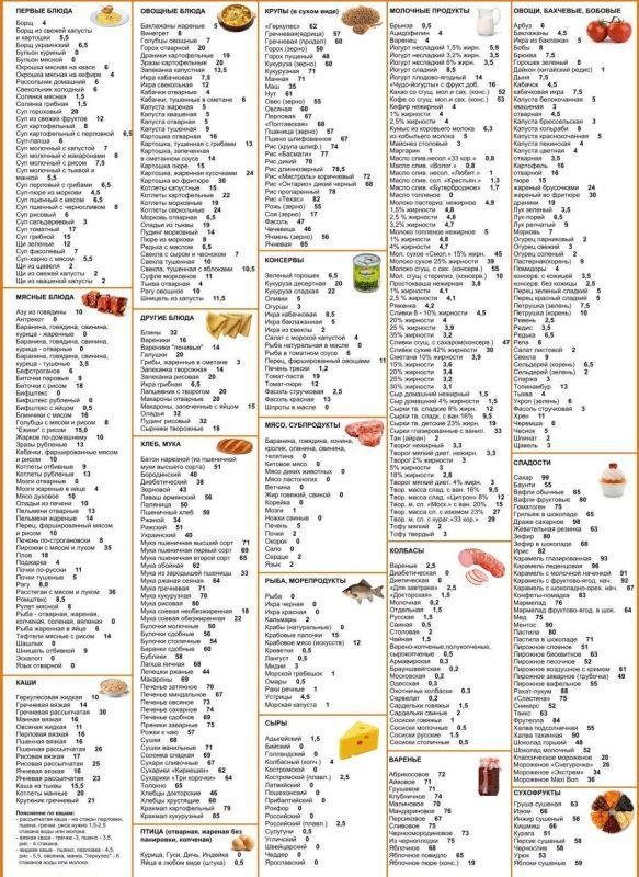 Кремлёвская диета таблица полная готовых блюд