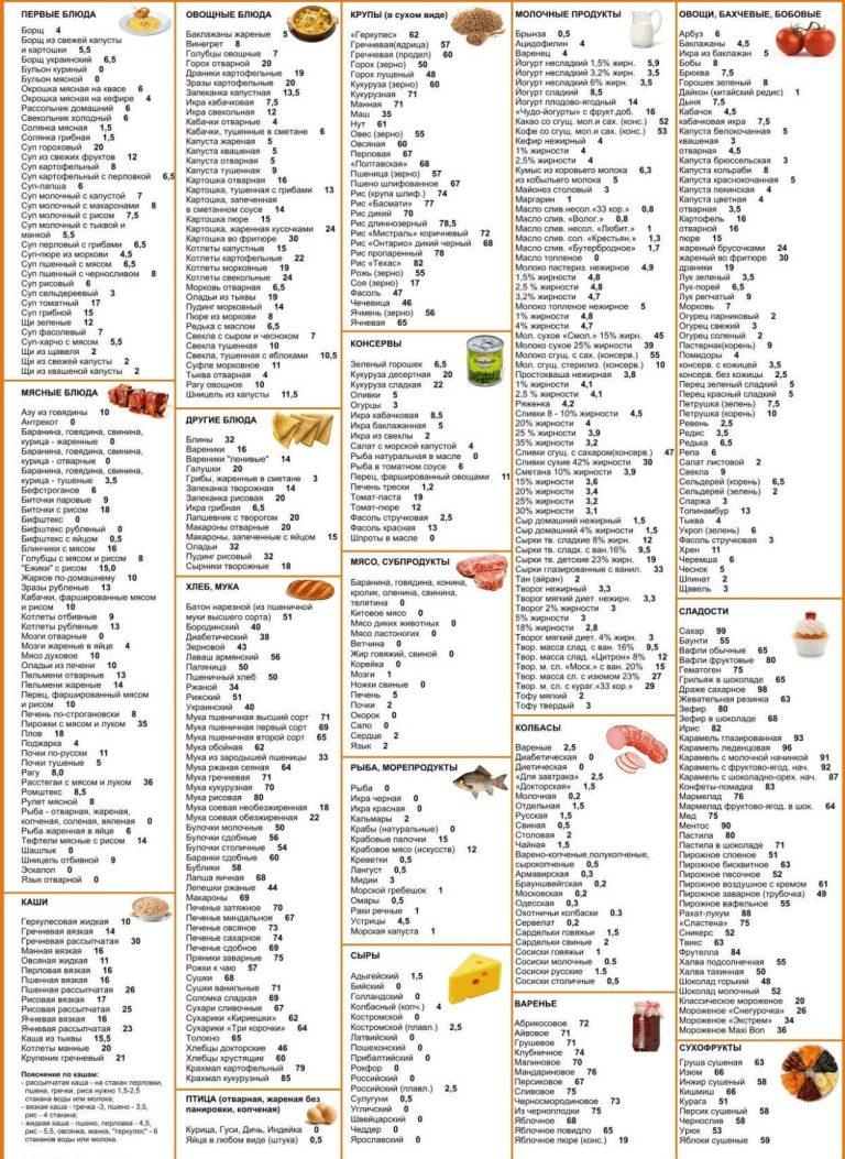 Кремлевская диета: меню и результаты кремлевской диеты