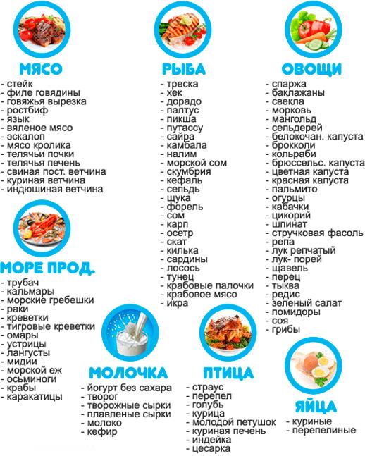 Продукты для белковой диеты